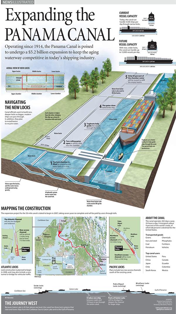Panama Canal infographic - Belinda Ivey